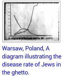 Disease rate of Jews in Warsaw